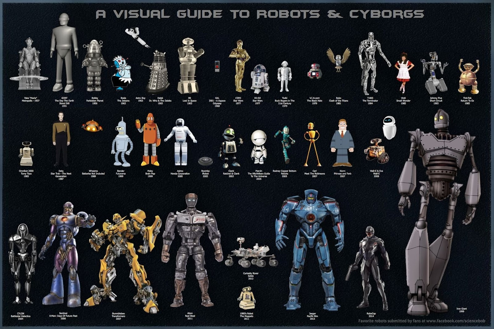 A Visual Guide to Robots & Cyborgs