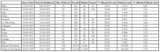 Les dades del còlera del 1855 en alguns pobles de la Marina i en les províncies d'Alacant i València.