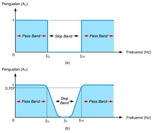 Tanggapan Frekuensi BSF; a) Ideal; b) Praktik