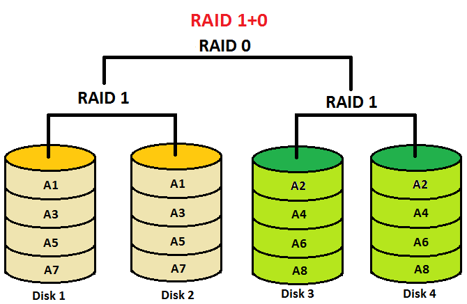 Raid Levels 0 1 2 3 4 5 6 01 10 Features Explained In