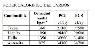 Energía del carbón en julios