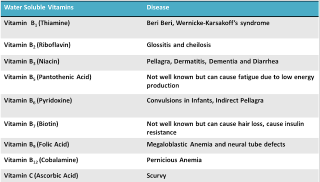 deficiency of vitamin and mineral chart