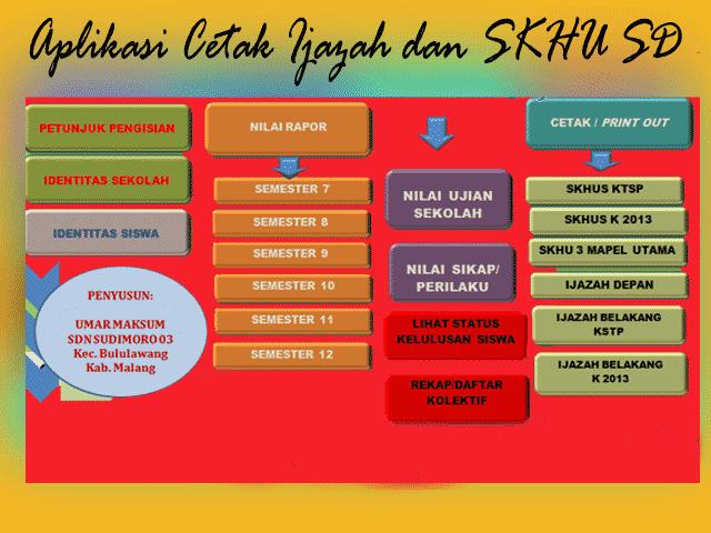 Download Aplikasi Format Perhitungan Cetak  Nilai ijazah dan SKHU SD 2016