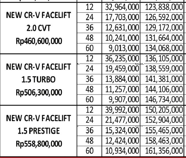 Cicilan Honda CRV Turbo Via CIMB NIAGA FINANCE, Prestige, matick