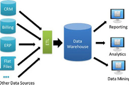 Pengertian Data Warehouse dan Penjelasannya