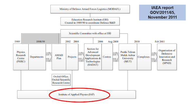 IAEA states that the Institute for Applied Physics was part of the organizational structure responsible for Iran's former nuclear weapons program IAEA report GOV/2011/65 November 2011