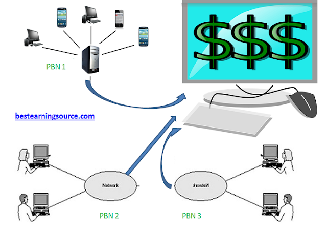Google and PBNs private blog network