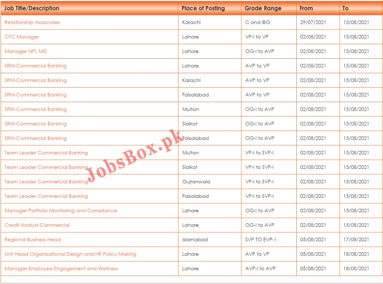 The Bank of Punjab BOP Jobs 2021 Latest – Apply Online via bop.com.pk