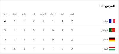 ترتيب-المجموعة-السادسة-بكأس-الأمم-الأوروبية