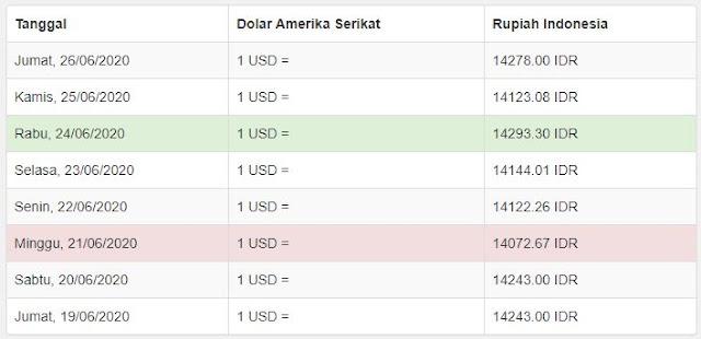 nilai tukar dolar USD ke IDR pada setiap hari