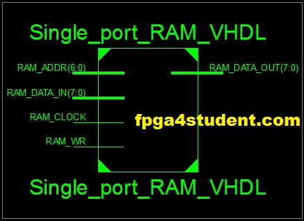 VHDL code for single-port RAM - FPGA4student com