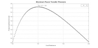 akt: Matlab code to verify maximum power transfer theorem