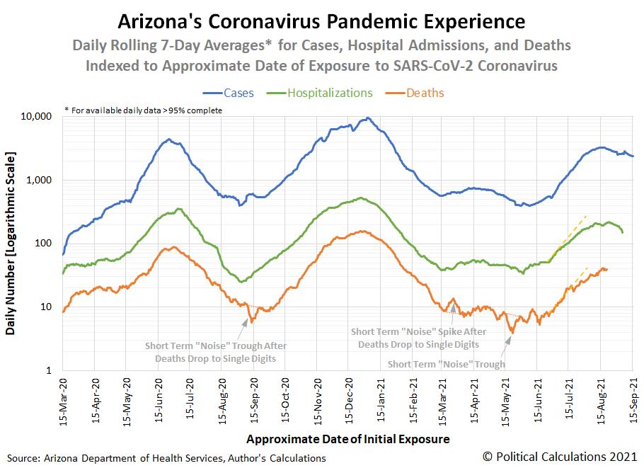 Arizona's Coronavirus Pandemic Experience, 15 March 2020 - 15 September 2021, Snapshot on 1 October 2021