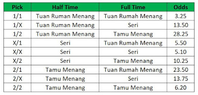 Strategi Taruhan Judi Pada Pasaran Halftime/Fulltime Bola