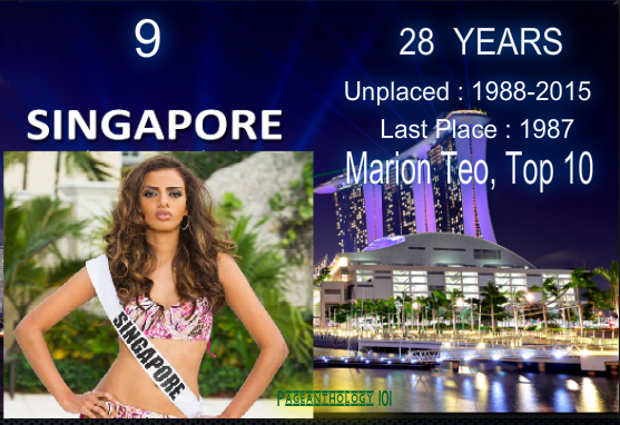 MISS UNIVERSE : Top 10 Countries with LONGEST DROUGHT
