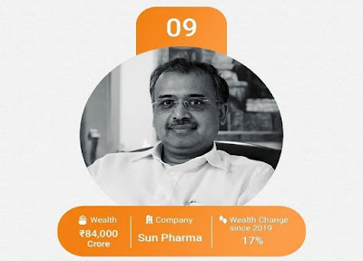 Dilip Shanghvi (64) is ninth on the list. As Sun Pharma share price rose 22%, its asset value increased by 17% to Rs 12,500 crore.