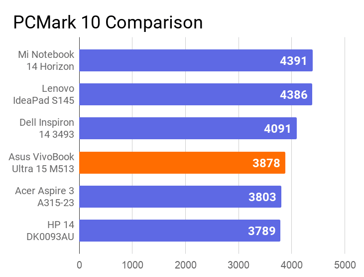 A chart on the comparison of PCMark 10 score of this vivobook m513 with other laptops.
