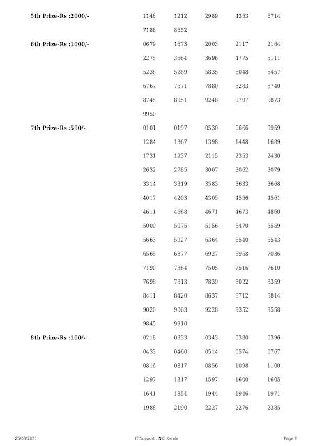 Kerala Lottery Result Akshaya AK-512 dated 25.08.2021 part-2