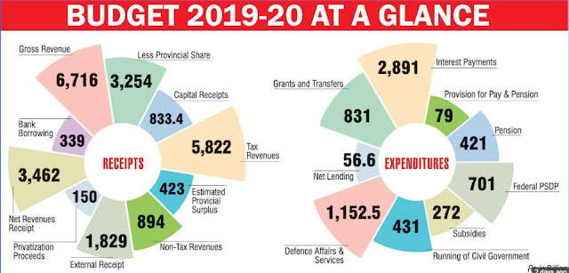 Budget 2019-2020 at a glance