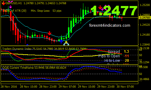 Forex King Mt4 Trading Indicator : Unlimited & FREE Download
