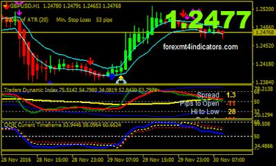 New best forex indicators
