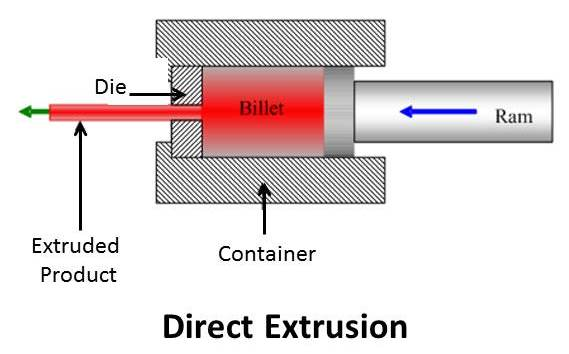 Extrusion Process : Working, Types, Application, Advantages and