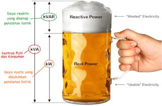 Penjelasan analogi b!r terhadap daya listrik