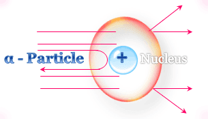 Who discovered the nucleus and with what experiment?