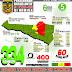 100 Hari Melawan Covid-19 di Mimika, Kasus di Mimika Genap 400