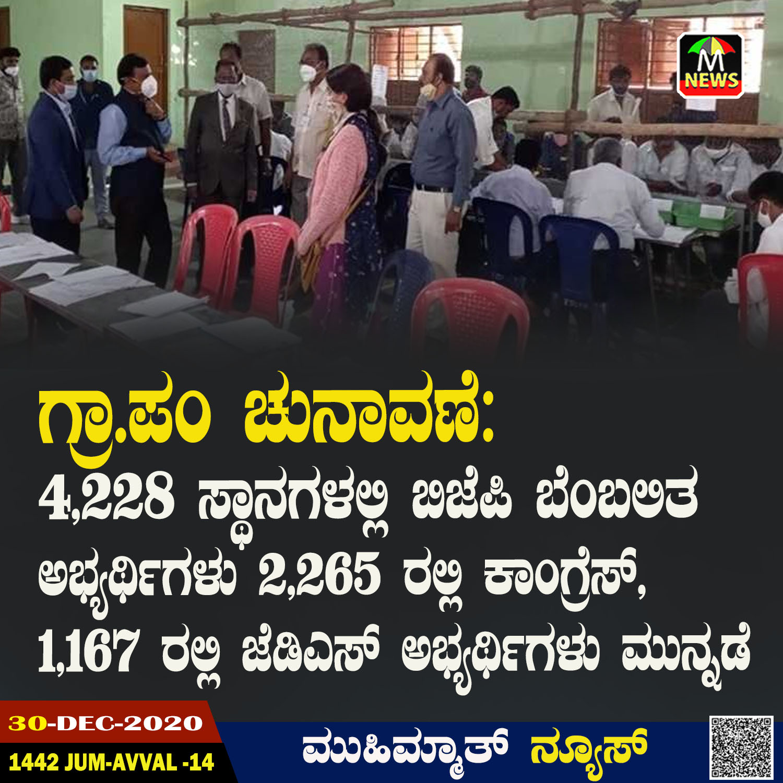 ಗ್ರಾ.ಪಂ ಚುನಾವಣೆ: 4,228 ಸ್ಥಾನಗಳಲ್ಲಿ ಬಿಜೆಪಿ ಬೆಂಬಲಿತ ಅಭ್ಯರ್ಥಿಗಳು 2,265 ರಲ್ಲಿ ಕಾಂಗ್ರೆಸ್, 1,167 ರಲ್ಲಿ ಜೆಡಿಎಸ್ ಅಭ್ಯರ್ಥಿಗಳು ಮುನ್ನಡೆ