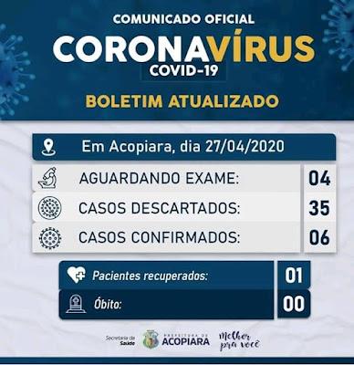 Sobe para 06 o número de casos de coronavírus em Acopiara-ce