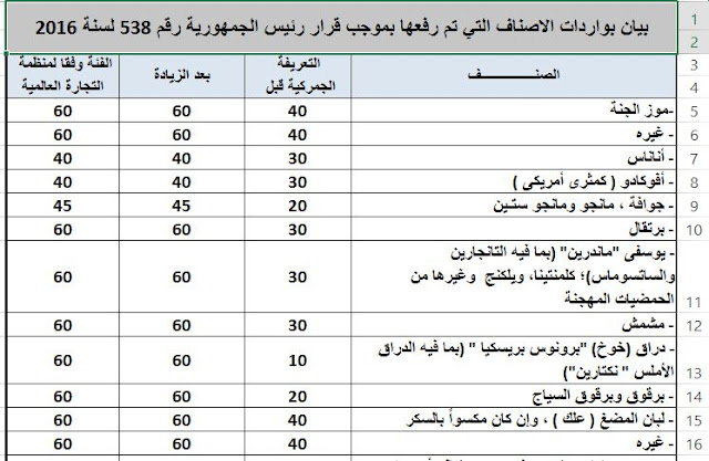 التعريفة الجمركية المصرية 2020 pdf نسبة الجمارك على السيارات والأجهزة الكهربائية الملابس فى مصر