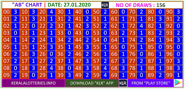 Kerala Lottery Result Winning Numbers AB Chart Monday 156 Draws on 27.01.2020