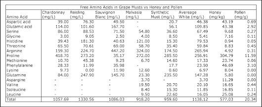 Composition of Grape vs Honey Musts, Part 2