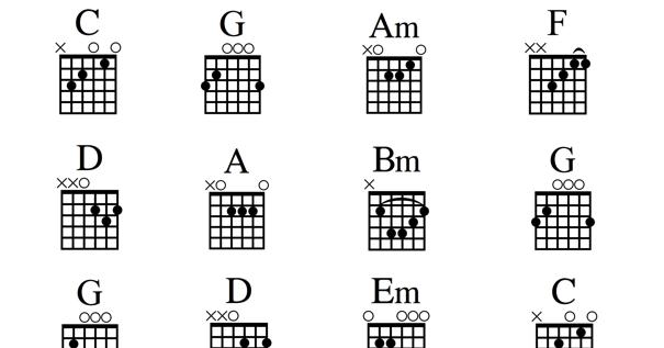 Las Canciones Exitosas Son De 4 Acordes