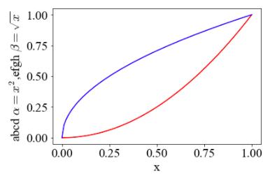 Python Matplotlib Tips: Make figures changing math font in