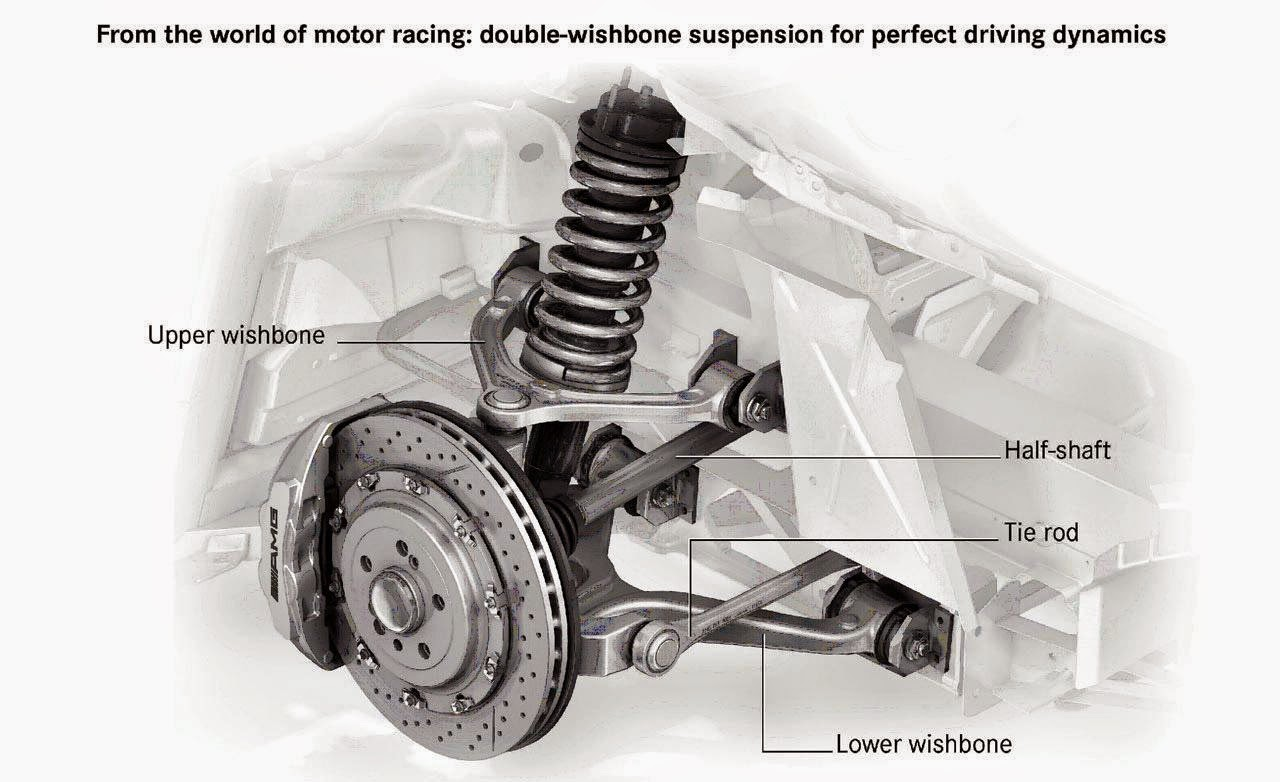 hight resolution of double wishbone suspension offers large lateral stiffness and good anti roll performance upper and lower a arms have two similar triangles stable structure