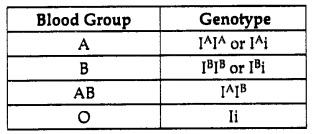 Rbse Class 10 Science Chapter 4 -  Immunity and Blood Groups Notes