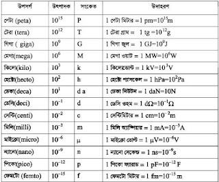 convert unit of physics