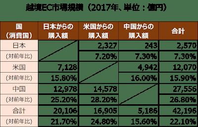 越境EC市場規模(2017年)