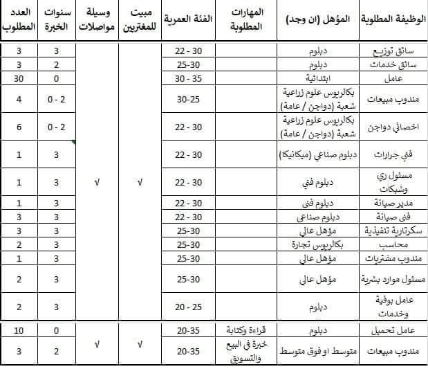 اعلان وظائف وزارة الشباب والرياضة
