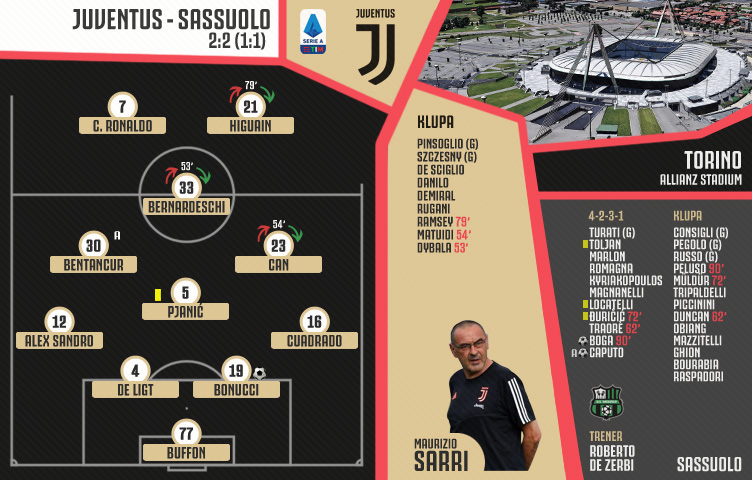 Serie A 2019/20 / 14. kolo / Juventus - Sassuolo 2:2 (1:1)
