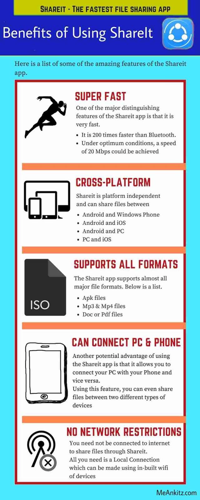Benefits of using shareit