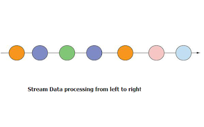 How the stream data comes into the Kafka server you can see here.