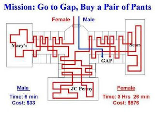 Pria vs Wanita saat Berbelanja