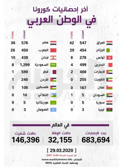 إحصائيات فيروس كورونا في الوطن العربي 2020-03-29