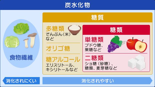 炭水化物と糖質・糖類
