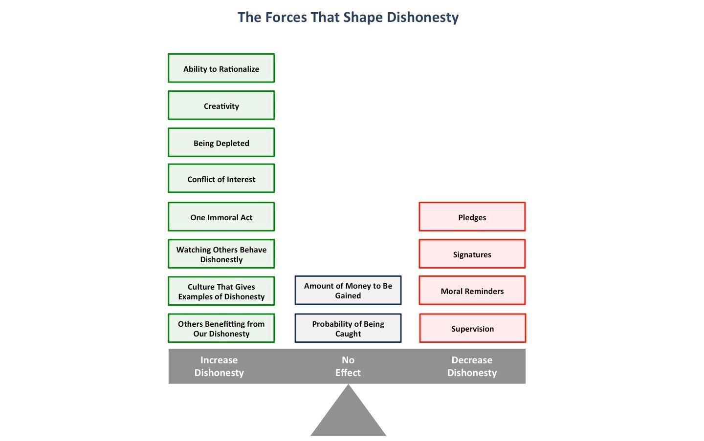 forces that shape dishonesty Truth about dishonesty the hidden forces that shape our decisions  predictably irrational the hidden forces that shape our decisions.