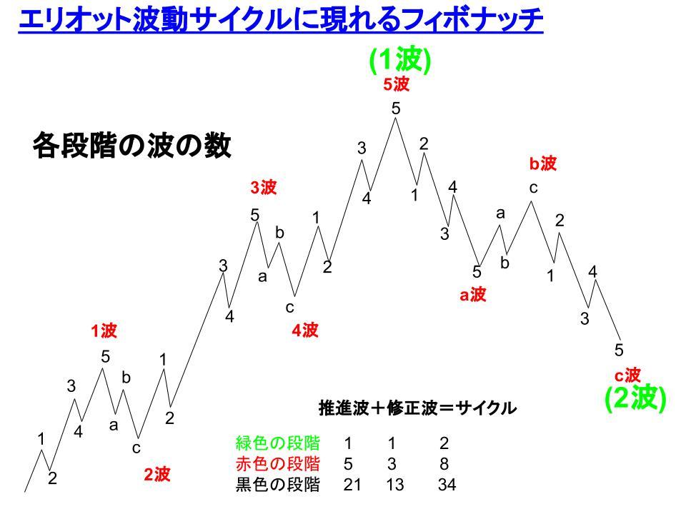 エリオット波動サイクルに現れるフィボナッチのイメージ図