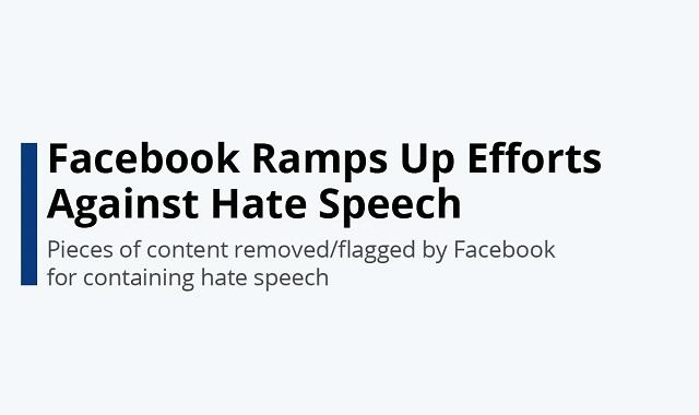 Facebook taking steps against hate speech